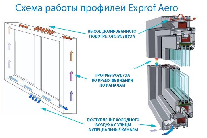 Схема работы дышащих профилей Exprof Aero
